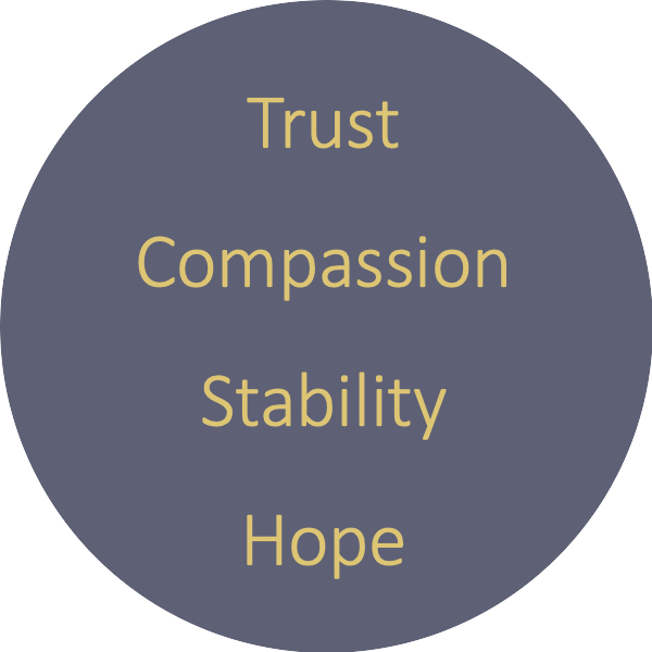 Trust compassion stability hope